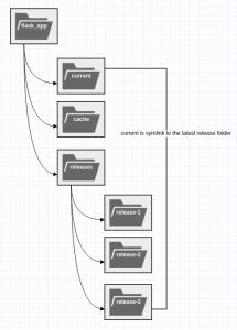 Folder_structure